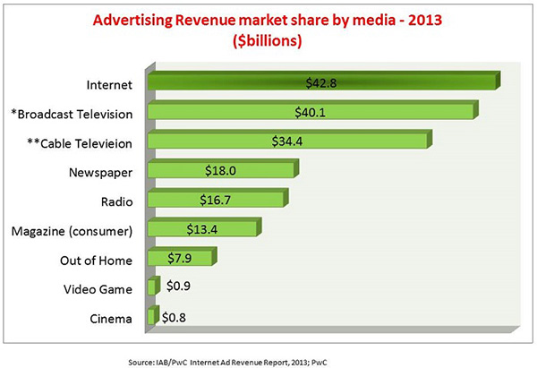 Online Marketing and Advertising Trends