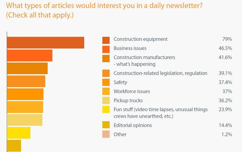 What types of articles would interest you in a daily newsletter
